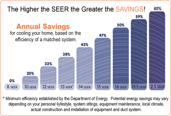 What Does The Seer Rating Mean Wayne Price Hvac